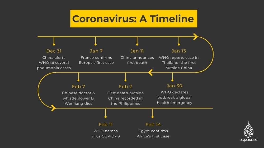 coronavirus: timeline